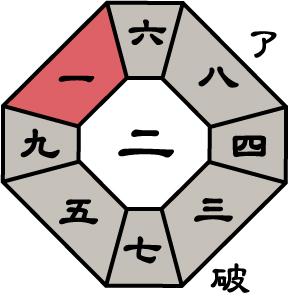 七赤金星2015年5月盤