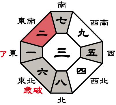 七赤金星2015年盤