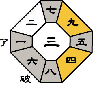 三碧木星2017年7月盤