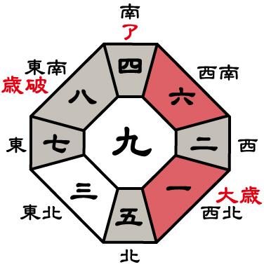 七赤金星2018年盤