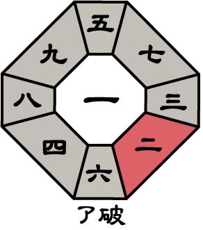 七赤金星2018年6月盤