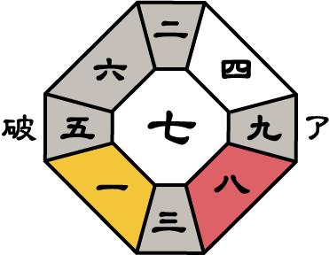 七赤金星2018年9月盤