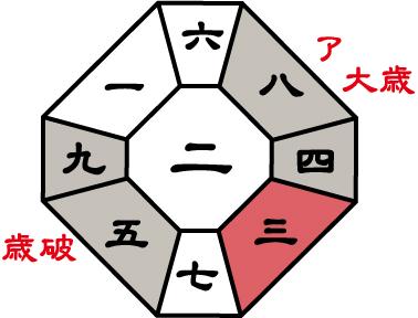 九紫火星2016年盤