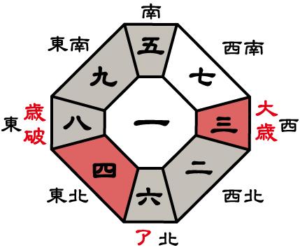 九紫火星2017年盤