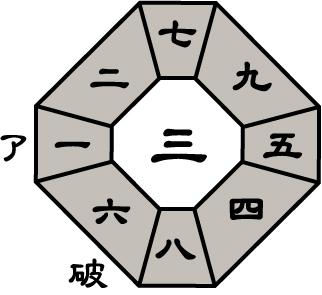 九紫火星2017年7月盤