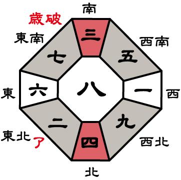 九紫火星2019年盤