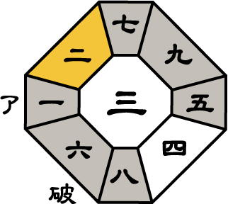 七赤金星2017年7月盤