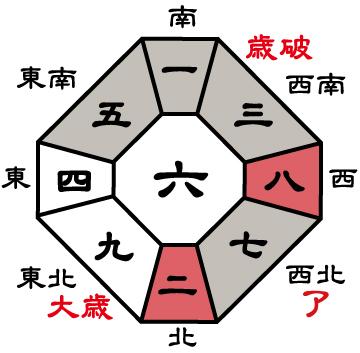七赤金星2020年盤