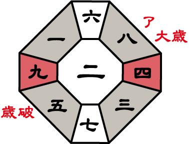 三碧木星2016年盤