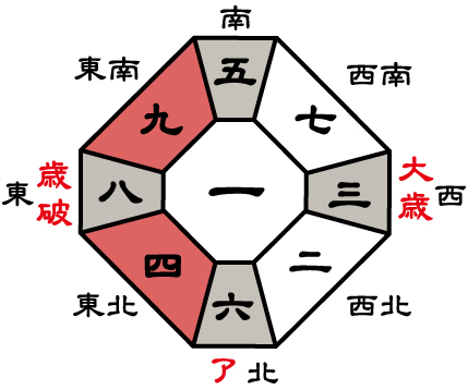 三碧木星2017年盤