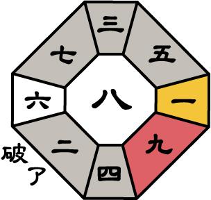 三碧木星2018年8月盤