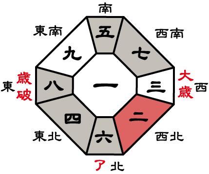 七赤金星2017年盤