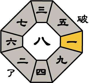 七赤金星2017年2月盤