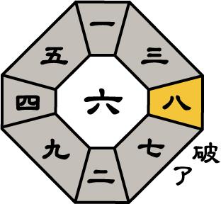 七赤金星2017年4月盤
