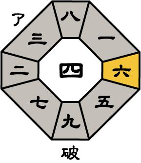 七赤金星2017年6月盤
