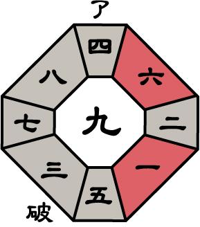 七赤金星2018年7月盤