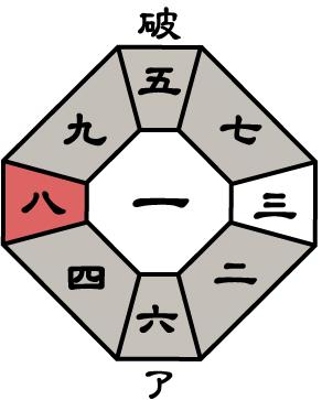 七赤金星2019年12月盤