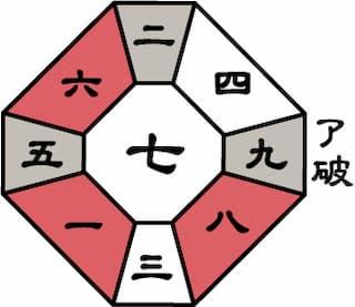 七赤金星2020年3月盤