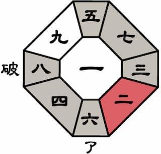 七赤金星2020年9月盤