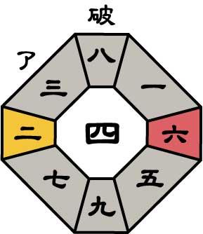 七赤金星2021年12月盤