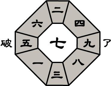 六白金星2018年9月盤