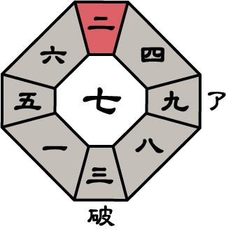 九紫火星2019年6月盤