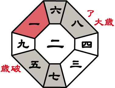 七赤金星2016年盤