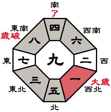 三碧木星2018年盤