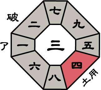 三碧木星2019年10月盤