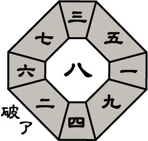 七赤金星2015年8月盤