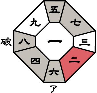 七赤金星2017年9月盤