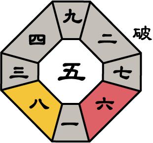 七赤金星2018年2月盤
