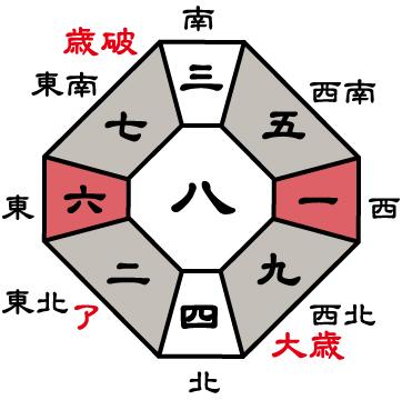 七赤金星2019年盤