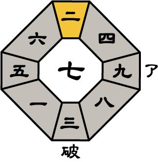 七赤金星2019年6月盤